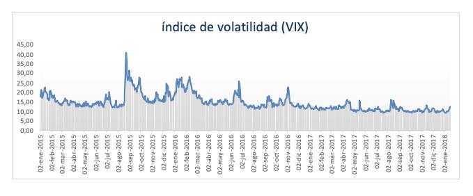índice De Volatilidad Vix 1
