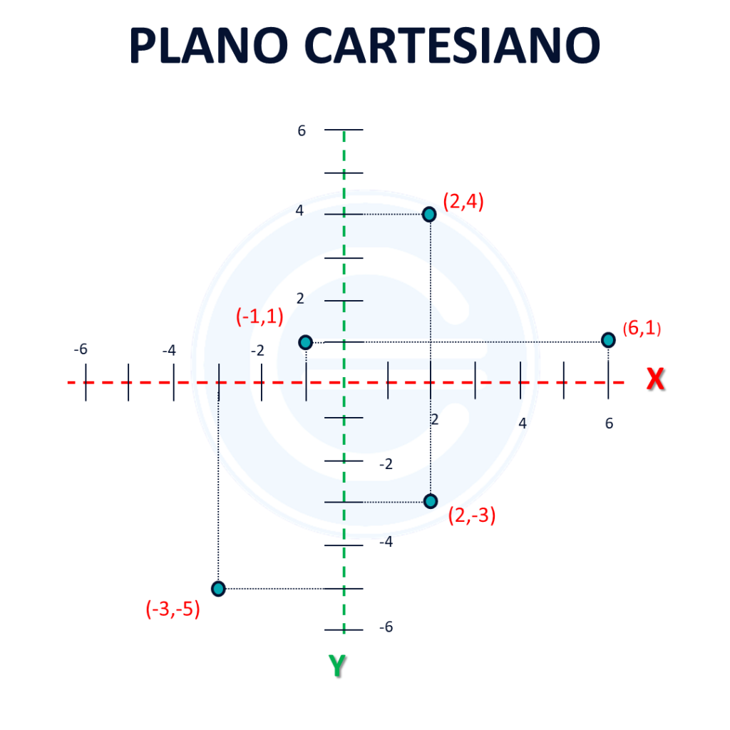 10. Plano Cartesiano
