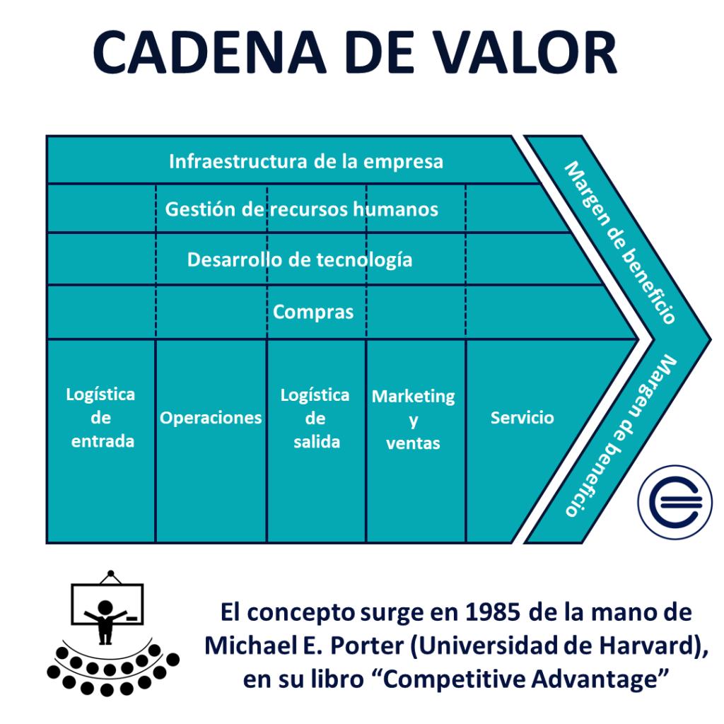 2. Cadena De Valor