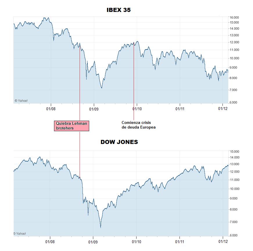 IBEX 35 y Dow Jones
