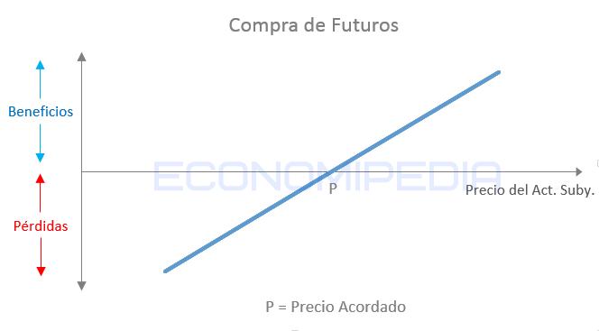 Compra Futuros