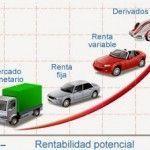 Relación entre rentabilidad, riesgo y liquidez