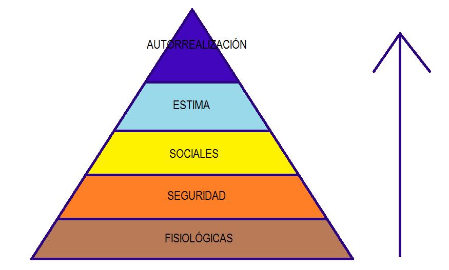 La Pirámide De Maslow Dentro Del Marketing