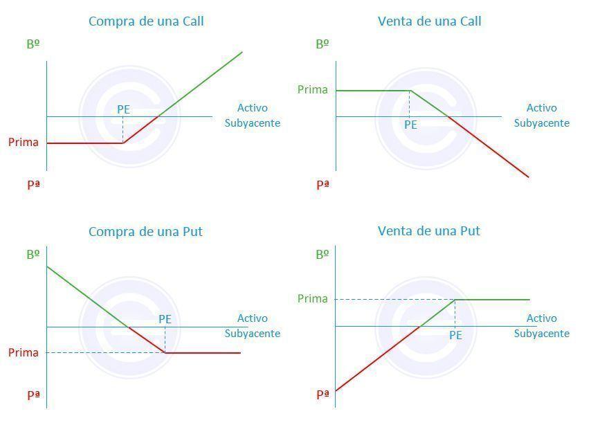 Opciones binarias de compraventa de divisas