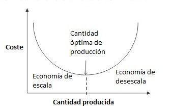 Economía de escala gráfica