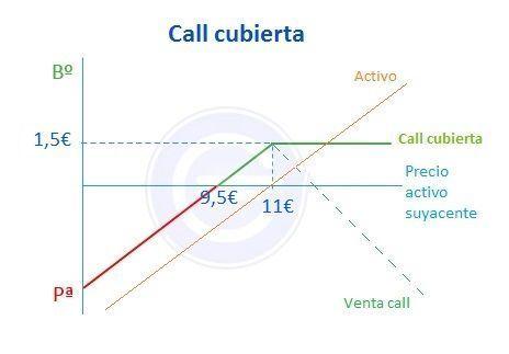 Call cubierta - ejemplo