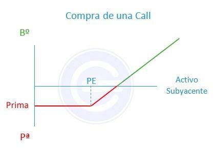 Compra_call