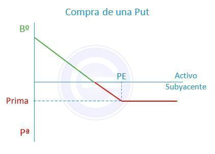 Compra_put