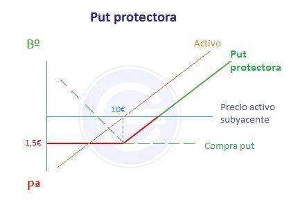Put protectora - ejemplo