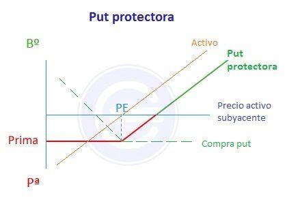 Put protectora