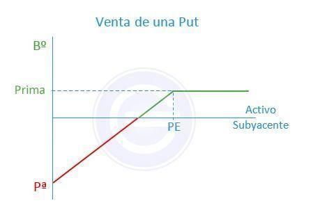 Venta_put