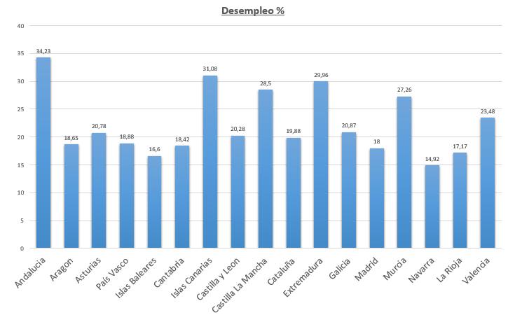 tasa de desempleo España por Comunidades Autónomas (CCAA)
