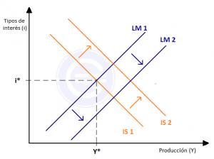 desplazamientos-modelo-is-lm