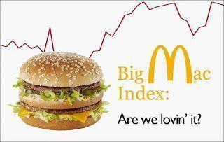 BigMac-Index