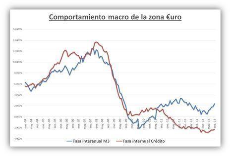 Datos macro €uro