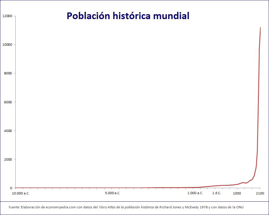 poblacion-historica-mundial-grafico