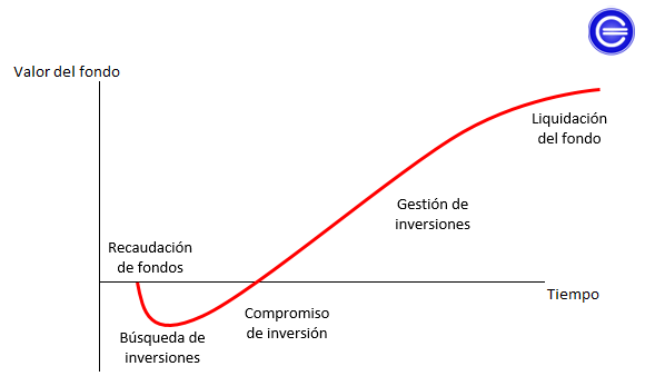 venture capital cycle