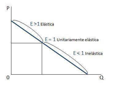 grafico-de-elasticidad