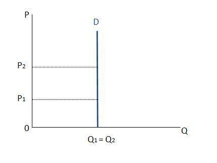 gráfico inelástico demanda