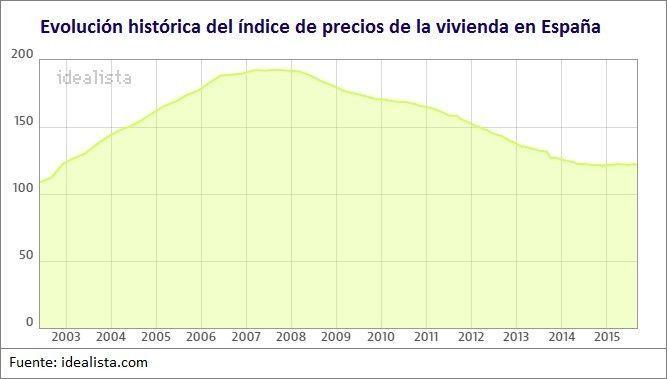 Evolución IPV España