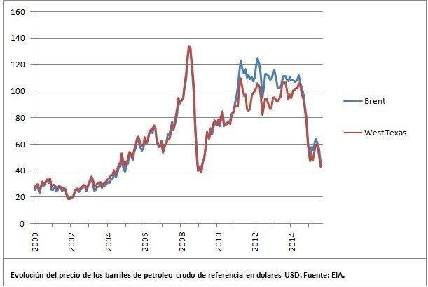 Evolución precio del petróleo