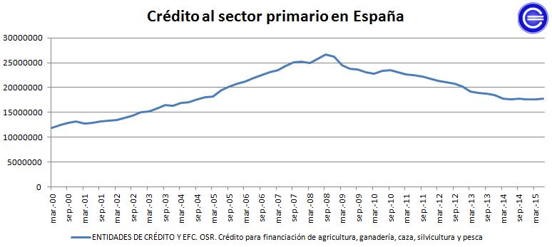 crédito al sector primario