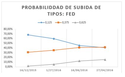 probabilidad subida de tipos fed 1