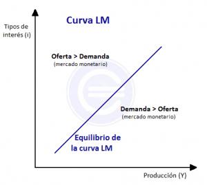 curva-lm