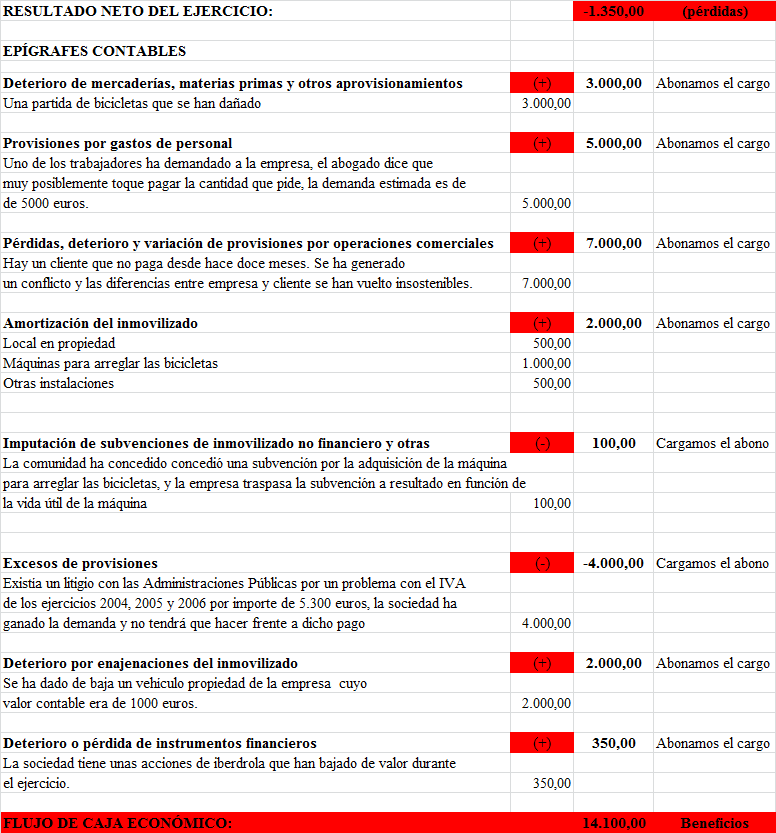 Flujo de Caja Financiero - Economipedia