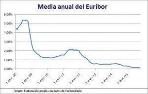 Media anual euribor