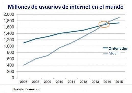 Usuarios de internet móvil vs ordenador