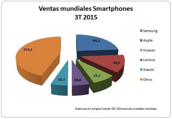 Ventas mundiales smartphones