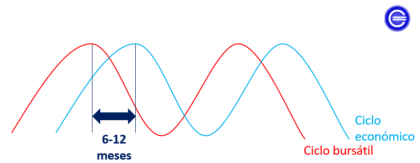 ciclo bursátil