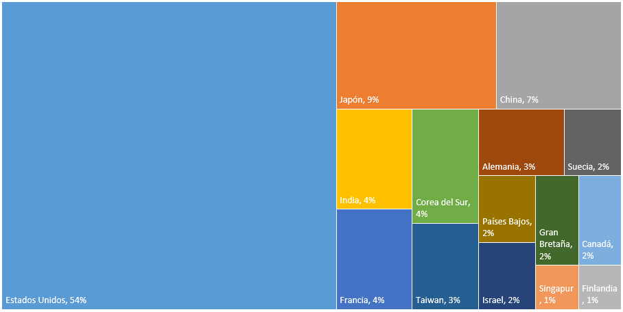 empresas tecnológicas más grandes del mundo