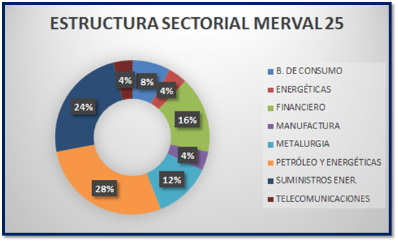 estructura merval