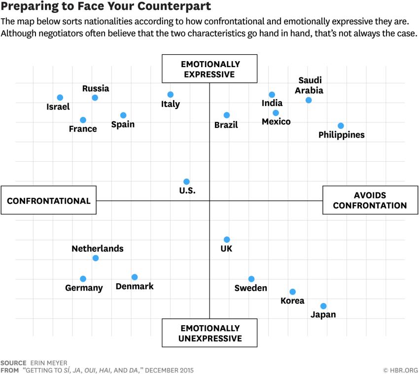 Escala de emoción-confrontación por países