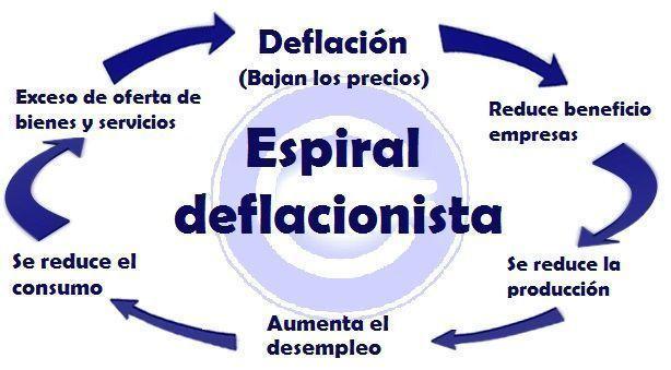 Espiral deflacionista