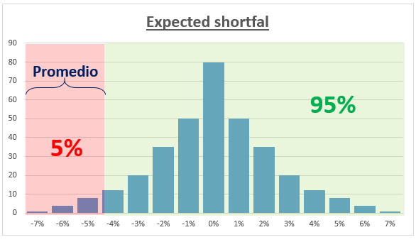 Expected shortfal