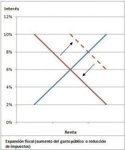 Políticas fiscales expansivas