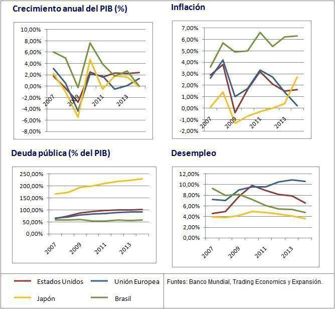 Políticas monetarias y fiscales en el mundo