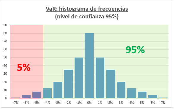 VAR histrograma NC 95