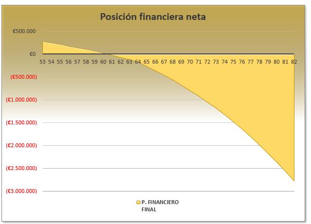 posición financiera 1