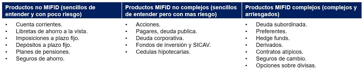 productos mifid
