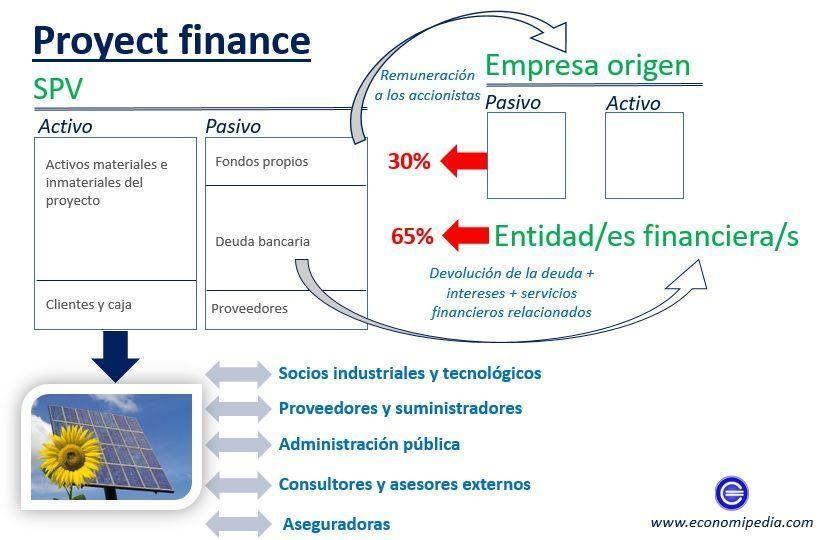 proyect finance economipedia