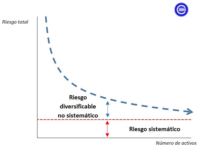 riesgo total