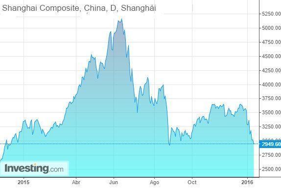 Shangai Composite 2015 investing