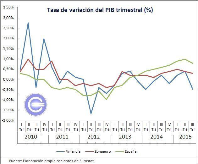 Tasa variación PIB, Finlandia, España, zonaeuro