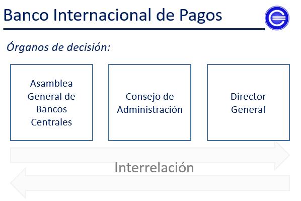 estructura banco internacional de pagos