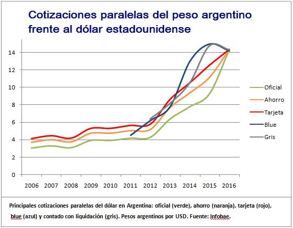 Cotizaciones paralelas - peso argentino-dólar estadounidense