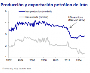 Exportaciones y producción petróleo Irán